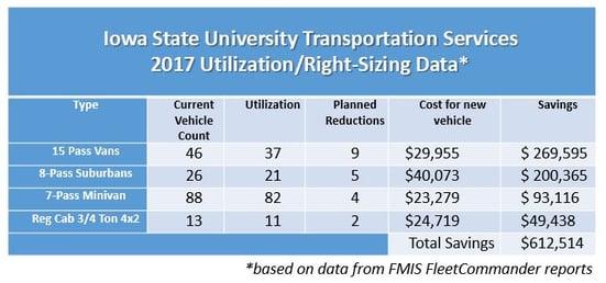 Iowa State University Utilization Chart 2017.jpg