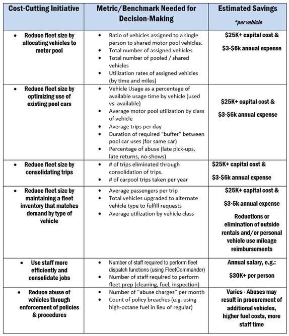 Fleet Metrics Table